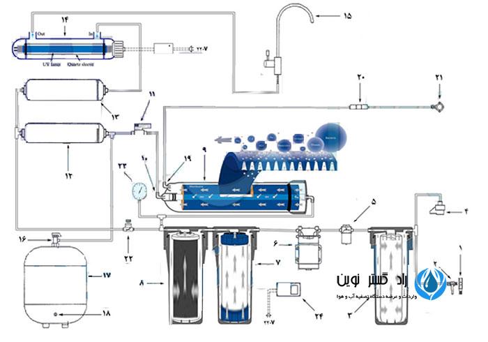 نصب صحیح دستگاه تصفیه آب خانگی