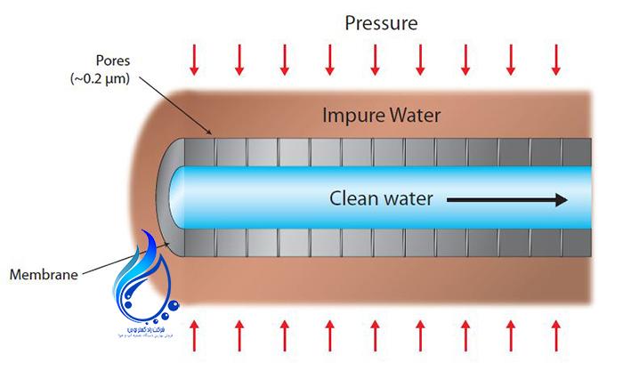 اسمز معکوس یا همان RO یکی از روشهای مدرن تصفیه آب است